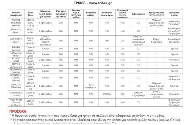 Κατάλογος-πίνακας κτηνιατρικών φαρμάκων-παρασίτων.